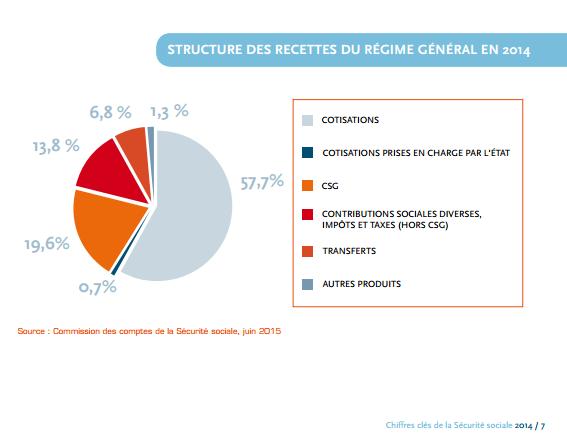 S curit sociale naissance et volution de la s curit - Plafond mensuel de la securite sociale 2014 ...